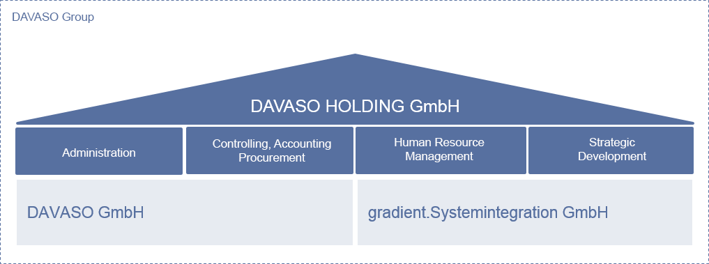 DAVASO-Holding-EN